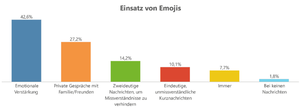 Statistik Einsatz Emojis